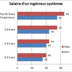salaire-ingenieur-systemes
